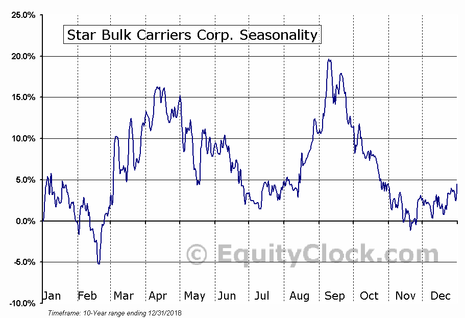 Star Bulk Carriers Corp. (NASD:SBLK) Seasonal Chart