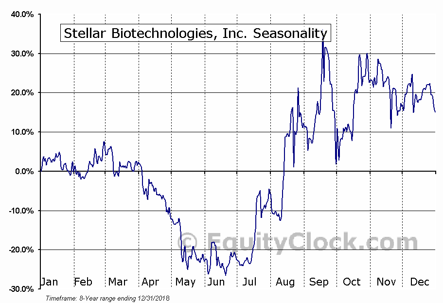Stellar Biotechnologies, Inc. (NASD:SBOT) Seasonal Chart