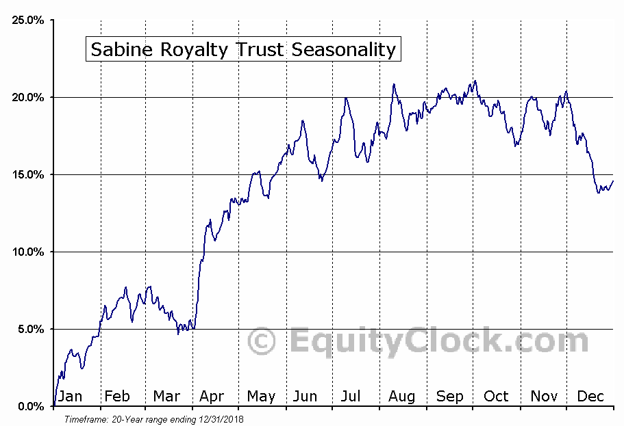 Sabine Royalty Trust (NYSE:SBR) Seasonal Chart