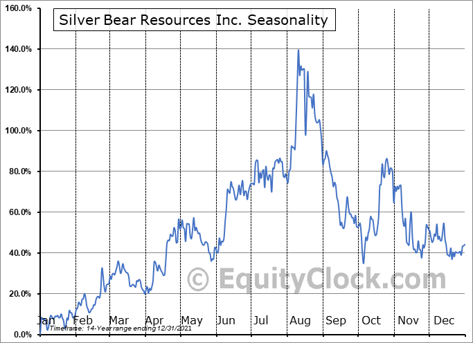 Silver Bear Resources Inc. (TSE:SBR.TO) Seasonal Chart