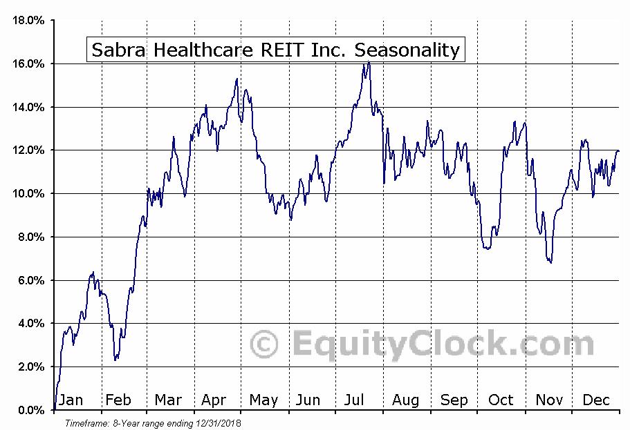 Sabra Healthcare REIT Inc. (NASD:SBRA) Seasonal Chart