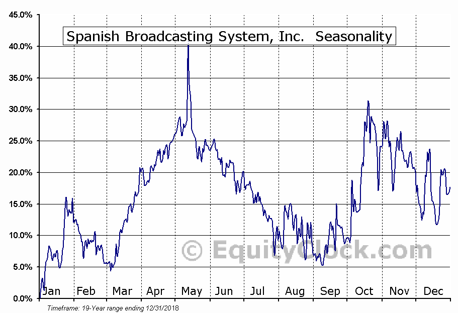 Spanish Broadcasting System, Inc. (OTCMKT:SBSAA) Seasonal Chart