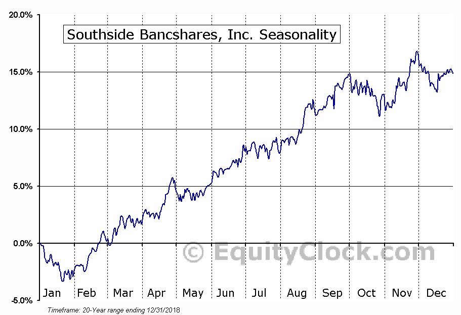 Southside Bancshares, Inc. (NASD:SBSI) Seasonal Chart