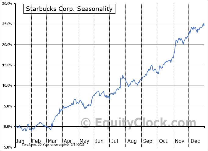 Starbucks Corp. (NASD:SBUX) Seasonal Chart