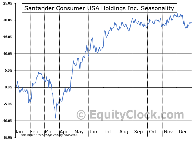 Santander Consumer USA Holdings Inc. (NYSE:SC) Seasonal Chart