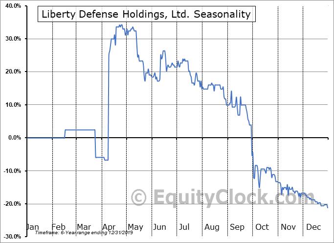 Liberty Defense Holdings, Ltd. (TSXV:SCAN.V) Seasonal Chart
