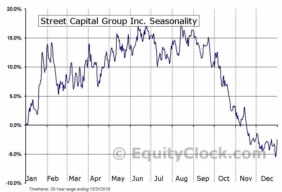 Street Capital Group Inc. (TSE:SCB.TO) Seasonal Chart