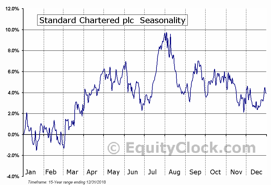 Standard Chartered plc (OTCMKT:SCBFF) Seasonal Chart