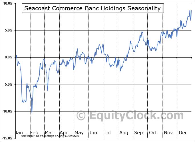 Seacoast Commerce Banc Holdings (OTCMKT:SCBH) Seasonal Chart