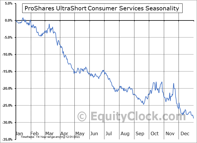 ProShares UltraShort Consumer Services (NYSE:SCC) Seasonal Chart