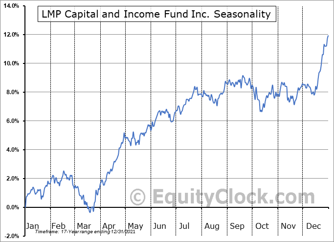 LMP Capital and Income Fund Inc. (NYSE:SCD) Seasonal Chart