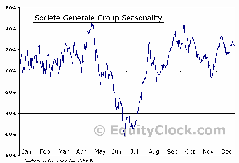 Societe Generale Group (OTCMKT:SCGLY) Seasonal Chart
