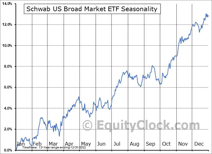 Schwab US Broad Market ETF (NYSE:SCHB) Seasonal Chart