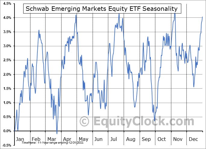 Schwab Emerging Markets Equity ETF (NYSE:SCHE) Seasonal Chart