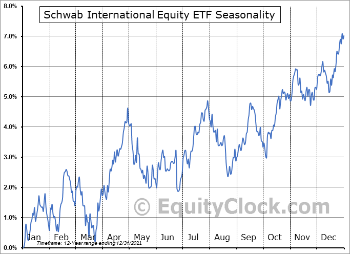 Schwab International Equity ETF (NYSE:SCHF) Seasonal Chart