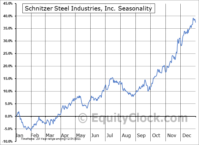 Schnitzer Steel Industries, Inc. (NASD:SCHN) Seasonal Chart