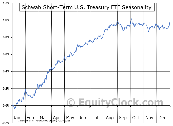 Schwab Short-Term U.S. Treasury ETF (NYSE:SCHO) Seasonal Chart