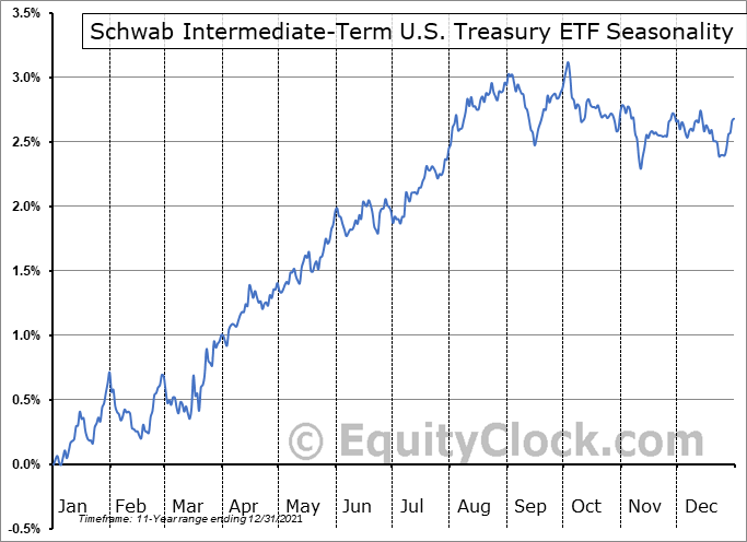 Schwab Intermediate-Term U.S. Treasury ETF (NYSE:SCHR) Seasonal Chart