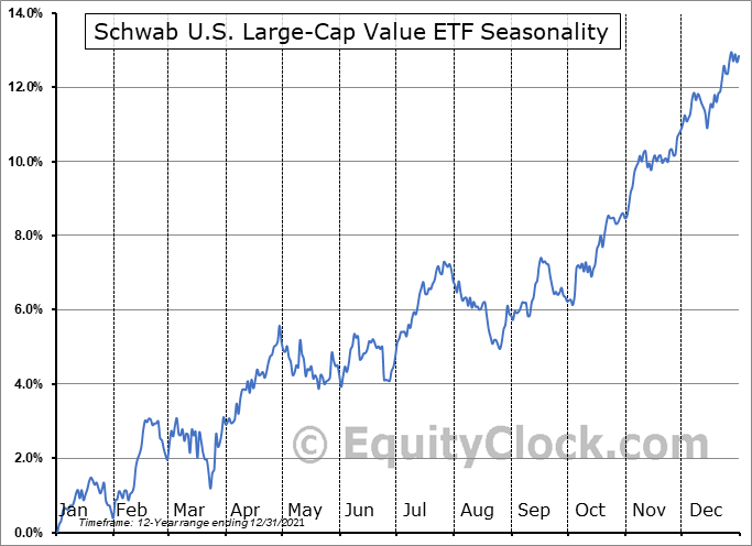 Schwab U.S. Large-Cap Value ETF (NYSE:SCHV) Seasonal Chart