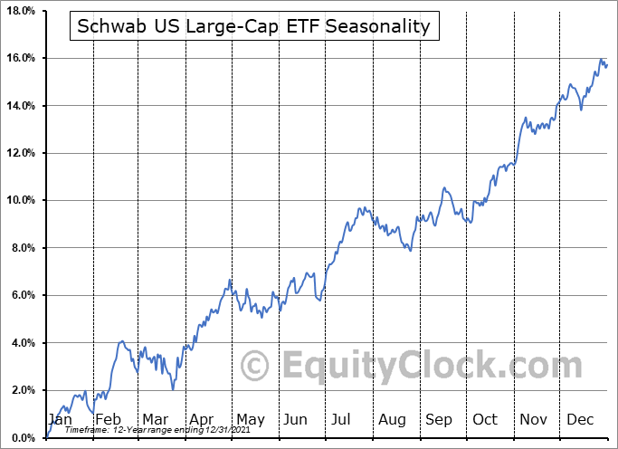 Schwab US Large-Cap ETF (NYSE:SCHX) Seasonal Chart