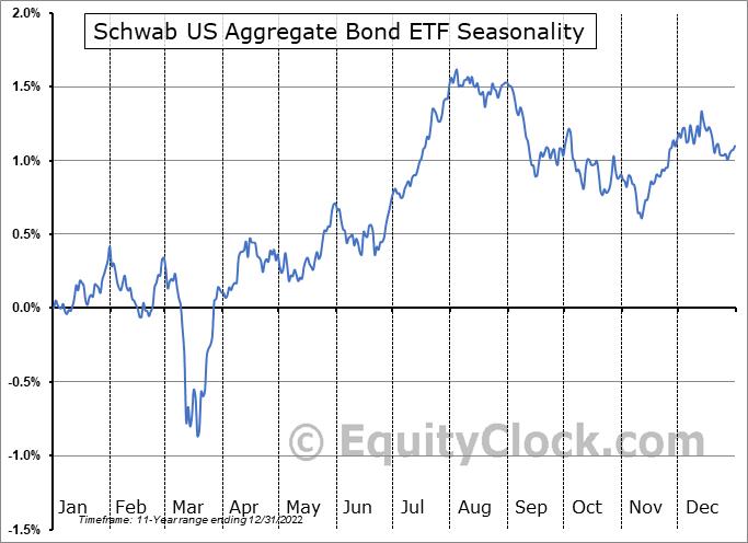 Schwab US Aggregate Bond ETF (NYSE:SCHZ) Seasonal Chart
