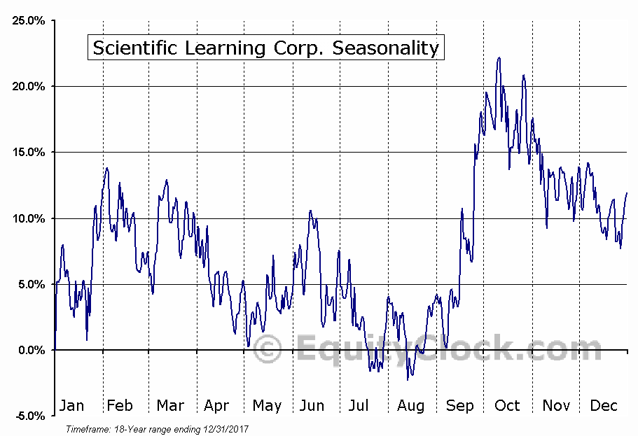 Scientific Learning Corp. (OTCMKT:SCIL) Seasonal Chart