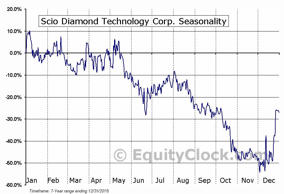 Scio Diamond Technology Corp. (OTCMKT:SCIO) Seasonal Chart