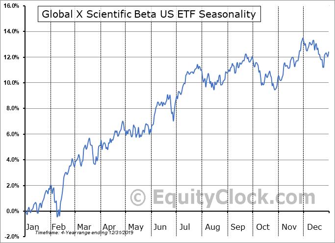 Global X Scientific Beta US ETF (AMEX:SCIU) Seasonal Chart