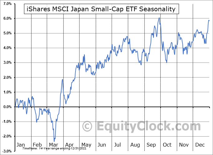 iShares MSCI Japan Small-Cap ETF (NYSE:SCJ) Seasonal Chart