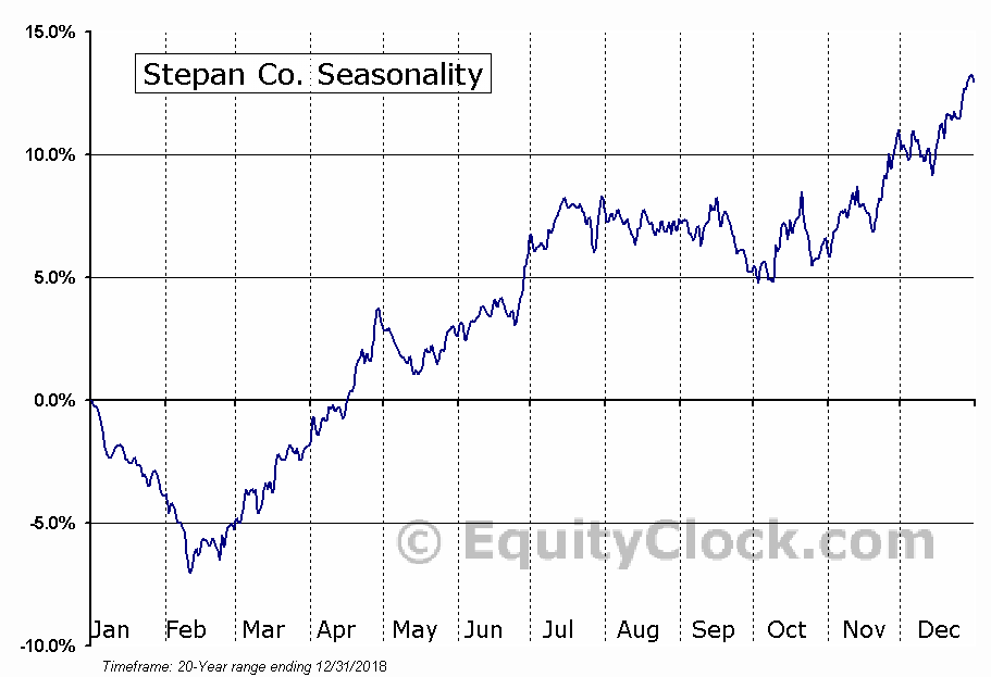 Stepan Co. (NYSE:SCL) Seasonal Chart