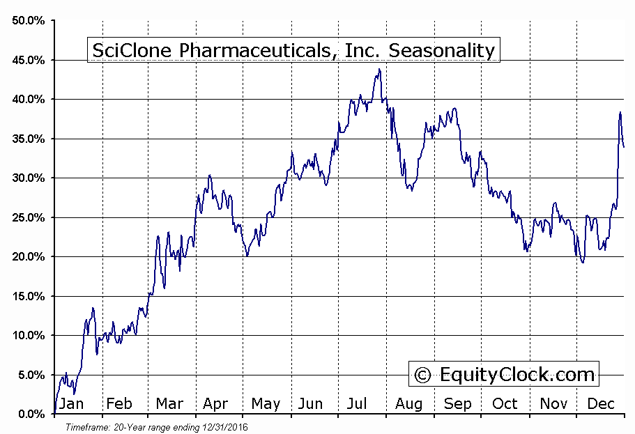 SciClone Pharmaceuticals, Inc. (NASD:SCLN) Seasonal Chart