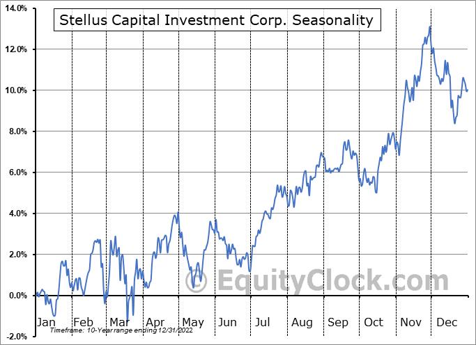 Stellus Capital Investment Corp. (NYSE:SCM) Seasonal Chart