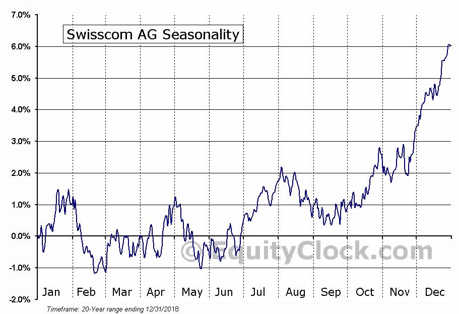 Swisscom AG (OTCMKT:SCMWY) Seasonal Chart