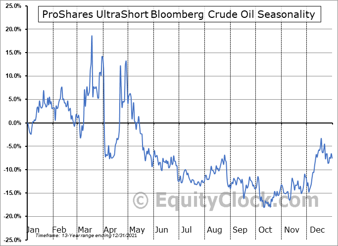 ProShares UltraShort Bloomberg Crude Oil (NYSE:SCO) Seasonal Chart