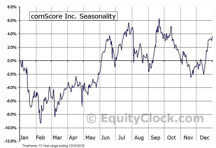 comScore Inc. (NASD:SCOR) Seasonal Chart