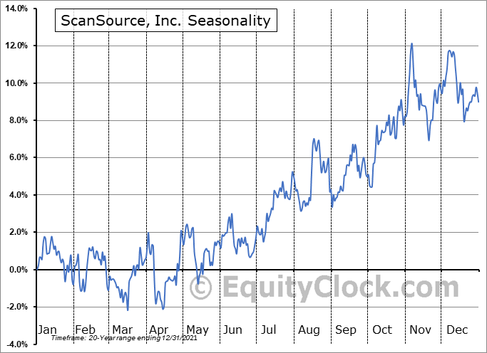ScanSource, Inc. (NASD:SCSC) Seasonal Chart