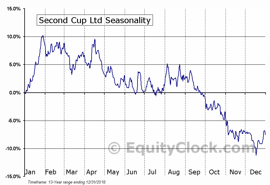 Second Cup Ltd (TSE:SCU.TO) Seasonal Chart