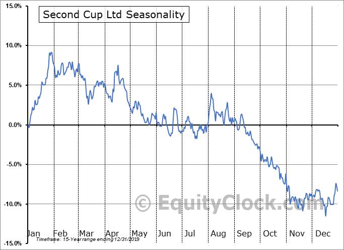 Second Cup Ltd (TSE:SCU.TO) Seasonal Chart