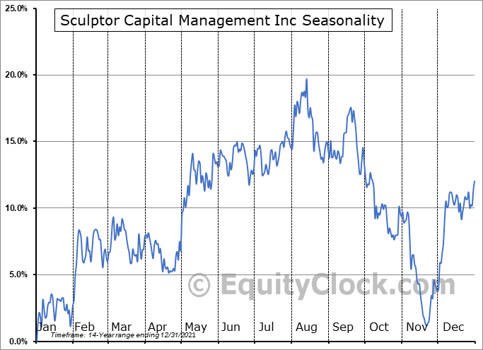 Och-Ziff Capital Management Group LLC (NYSE:SCU) Seasonal Chart