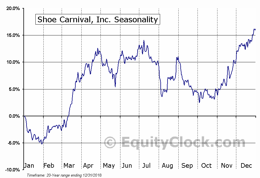 Shoe Carnival, Inc. (NASD:SCVL) Seasonal Chart