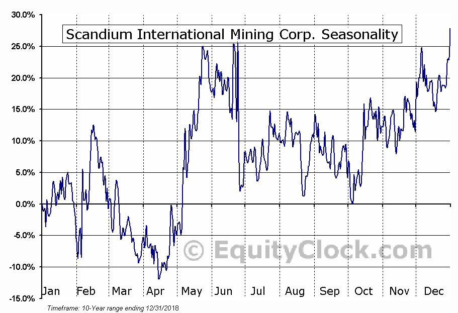 Scandium International Mining (TSE:SCY) Seasonal Chart