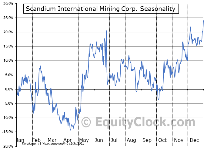 Scandium International Mining Corp. (TSE:SCY.TO) Seasonal Chart