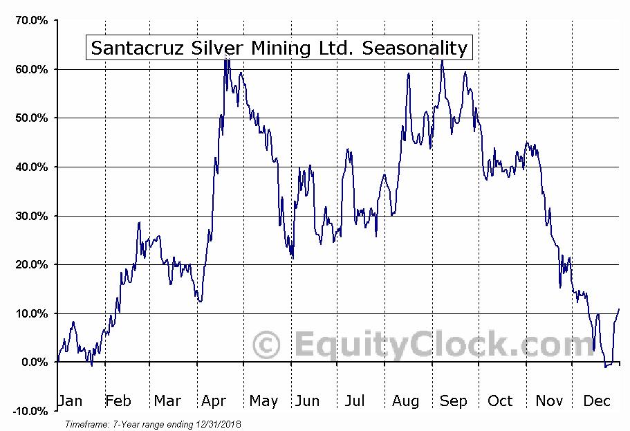 Santacruz Silver Mining Ltd. Seasonal Chart