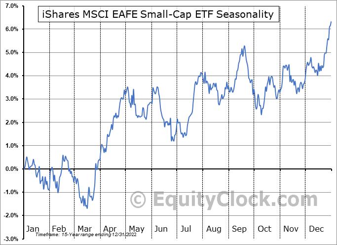 iShares MSCI EAFE Small-Cap ETF (NASD:SCZ) Seasonal Chart