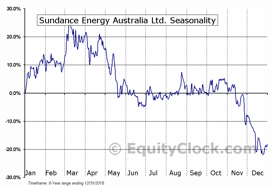 Sundance Energy Australia Ltd. (OTCMKT:SDCJF) Seasonal Chart