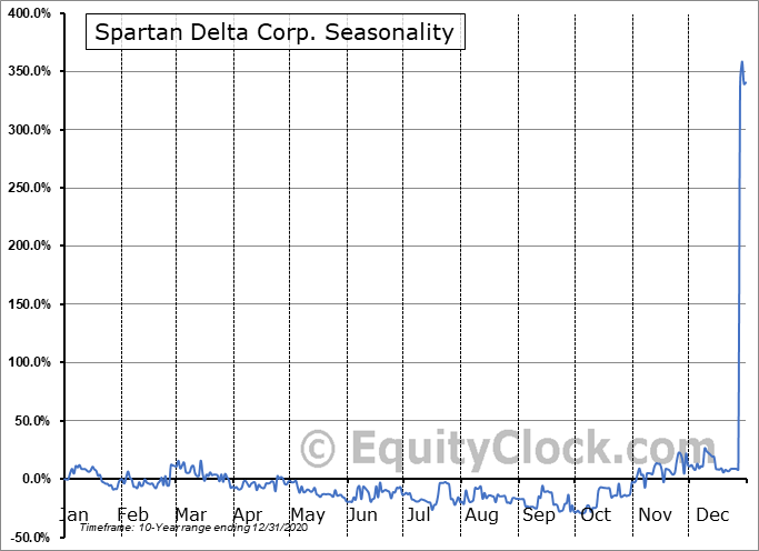 Spartan Delta Corp. (TSXV:SDE.V) Seasonal Chart