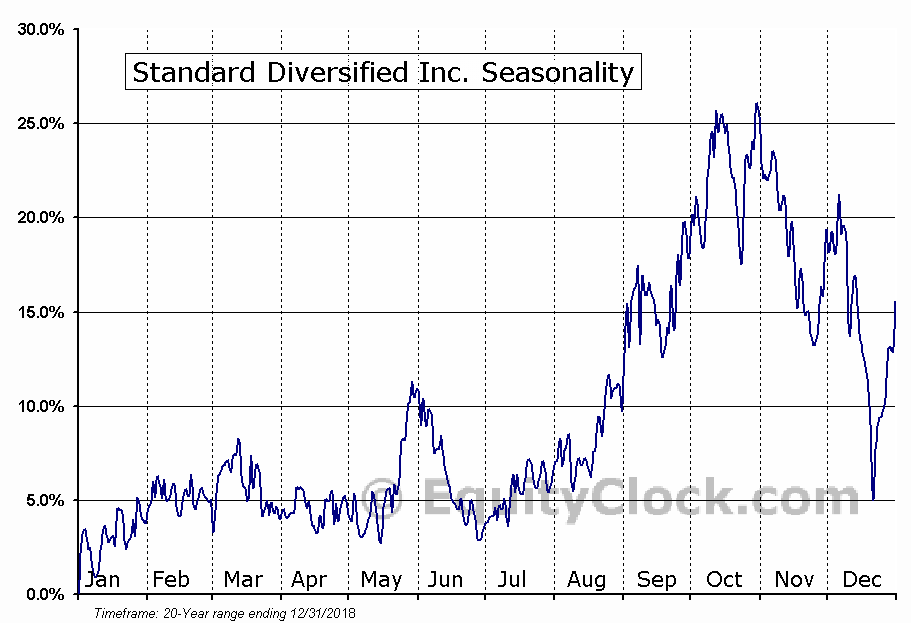 Standard Diversified Inc. (AMEX:SDI) Seasonal Chart