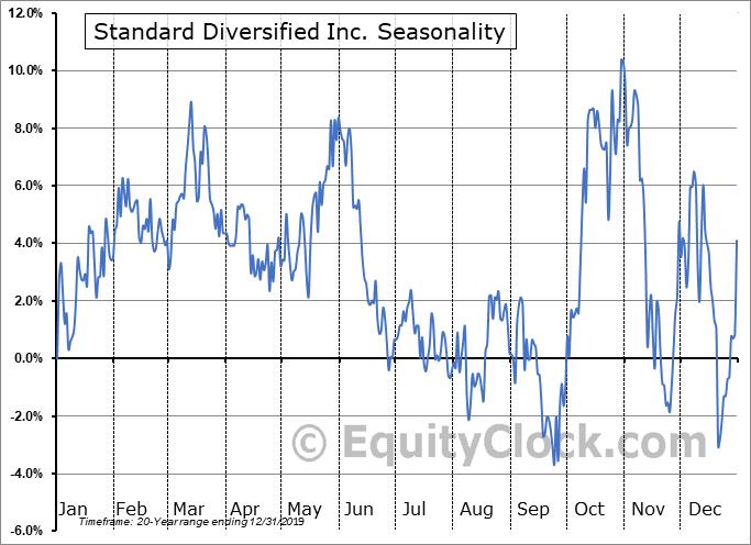 Standard Diversified Inc. (AMEX:SDI) Seasonal Chart