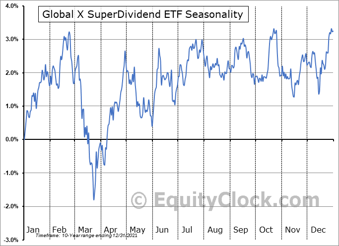 Global X SuperDividend ETF (AMEX:SDIV) Seasonal Chart