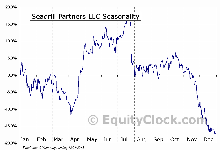 Seadrill Partners LLC (NYSE:SDLP) Seasonal Chart